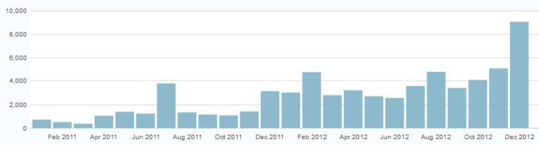 Balkendiagramm mit Anzahl der Besucher pro Monat