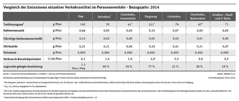 Tabelle vergleicht Emmissionsdaten verschiedener Verkehrsmittel im Jahr 2014